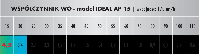AP 45 oczyszczacz współczynnik WO